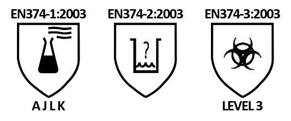 EN374 Normering