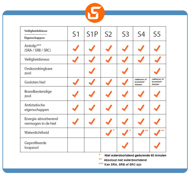 Uitleg safety normen werkschoenen - S1/ S1P / S2 / S3 / S4 / S5